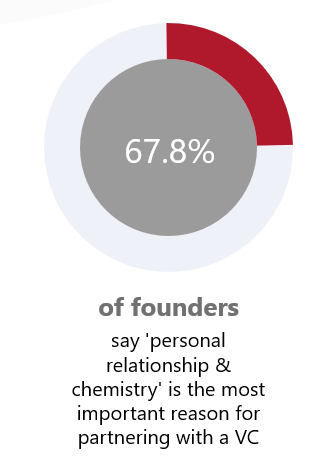 Showing Graph percentage of  founders  for the most important reason for partnering with a VC