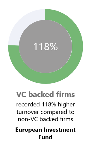 VC backed firms turnover percentage graph